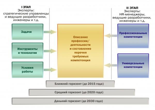 Схема реализации технологии